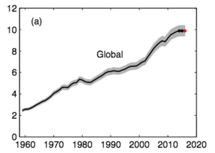 global-emissions-graph
